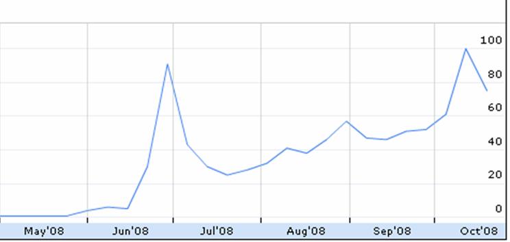 Netbook Trend