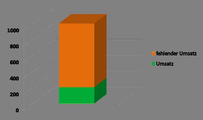Umsatz ziele 2011 im blogging